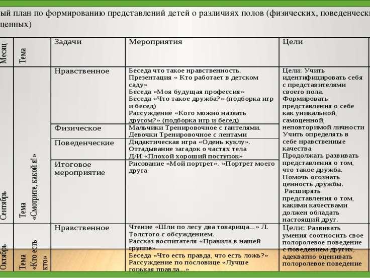 Перспективный план по формированию представлений детей о различиях полов (физ...
