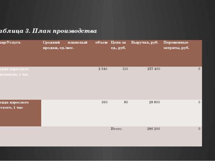 ФИНАНСОВЫЙ ПЛАН Финансовый план рассчитывается сроком на 5 лет с учетом всех ...