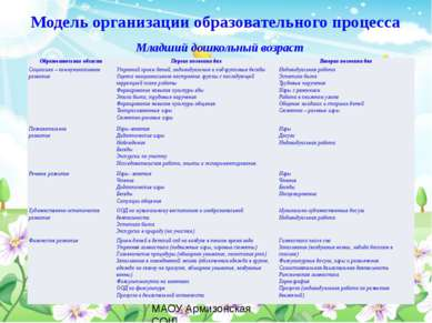 Модель организации образовательного процесса Младший дошкольный возраст МАОУ ...