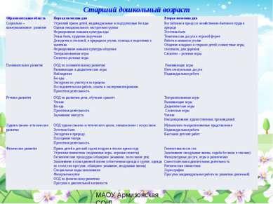 Старший дошкольный возраст МАОУ Армизонская СОШ Образовательная область Перва...