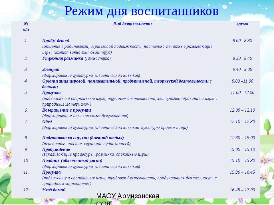 Режим дня воспитанников МАОУ Армизонская СОШ № п/п Вид деятельности время 1. ...
