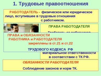 1. Трудовые правоотношения РАБОТОДАТЕЛЬ - физическое или юридическое лицо, вс...