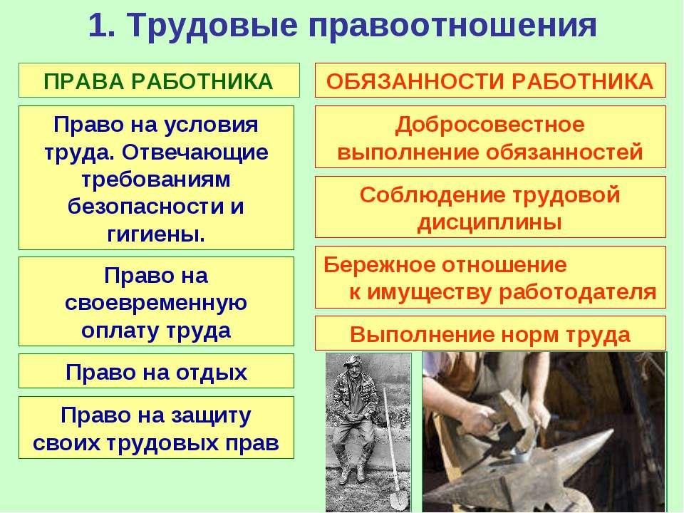 1. Трудовые правоотношения ПРАВА РАБОТНИКА Право на условия труда. Отвечающие...