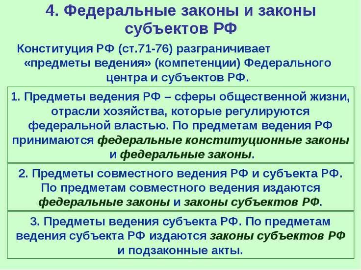 4. Федеральные законы и законы субъектов РФ Конституция РФ (ст.71-76) разгран...