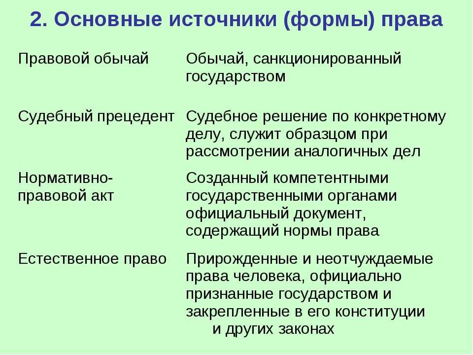 2. Основные источники (формы) права
