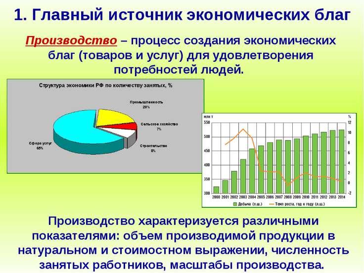 1. Главный источник экономических благ Производство – процесс создания эконом...