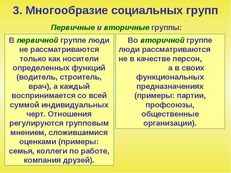 3. Многообразие социальных групп Первичные и вторичные группы: В первичной гр...