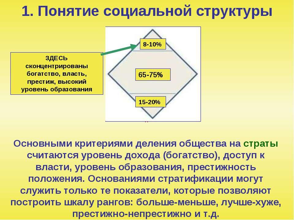 1. Понятие социальной структуры Основными критериями деления общества на стра...