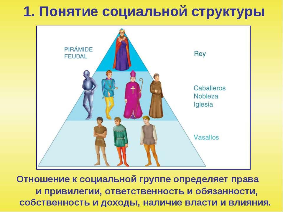 1. Понятие социальной структуры Отношение к социальной группе определяет прав...
