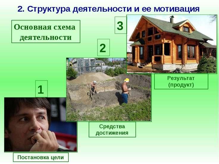 2. Структура деятельности и ее мотивация Основная схема деятельности Постанов...