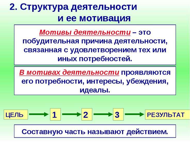2. Структура деятельности и ее мотивация Мотивы деятельности – это побудитель...