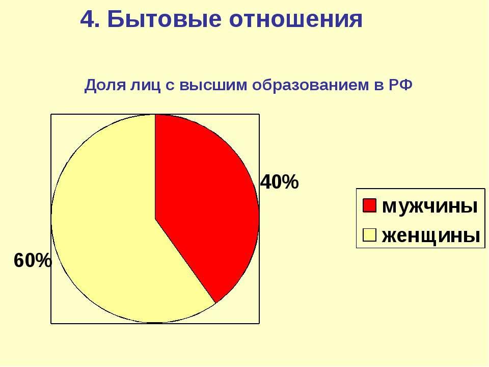 Доля лиц с высшим образованием в РФ 4. Бытовые отношения