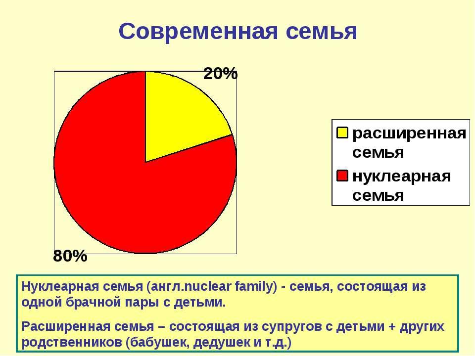 Современная семья Нуклеарная семья (англ.nuclear family)- семья, состоящая и...