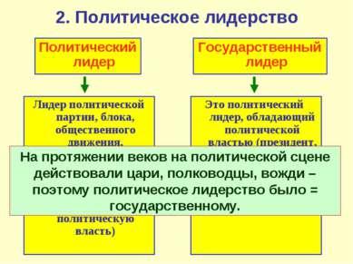 2. Политическое лидерство Политическийлидер Государственный лидер Лидер полит...