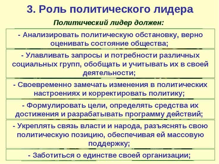 3. Роль политического лидера Политический лидер должен: - Анализировать полит...