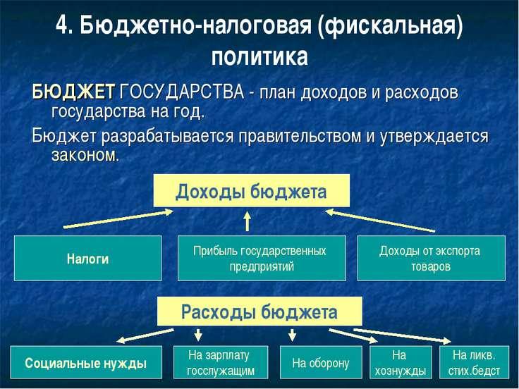 4. Бюджетно-налоговая (фискальная) политика БЮДЖЕТ ГОСУДАРСТВА - план доходов...