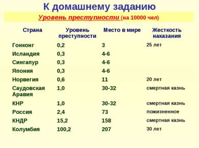 К домашнему заданию Уровень преступности (на 10000 чел)