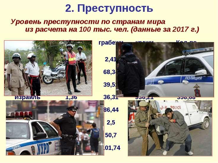 2. Преступность Уровень преступности по странам мира из расчета на 100 тыс. ч...