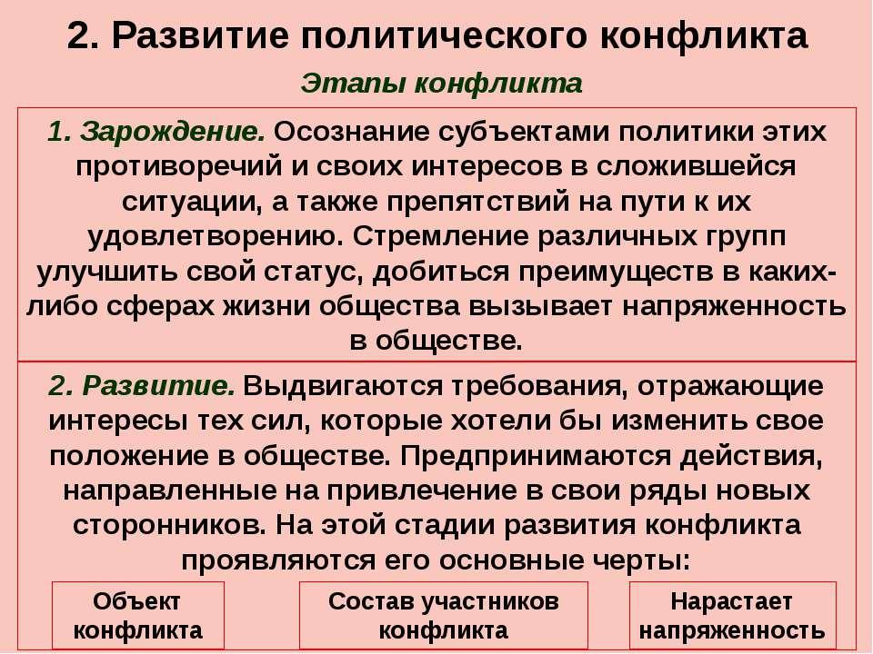 2. Развитие политического конфликта Этапы конфликта 1. Зарождение. Осознание ...