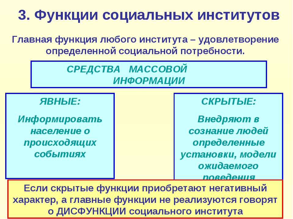 3. Функции социальных институтов Главная функция любого института – удовлетво...
