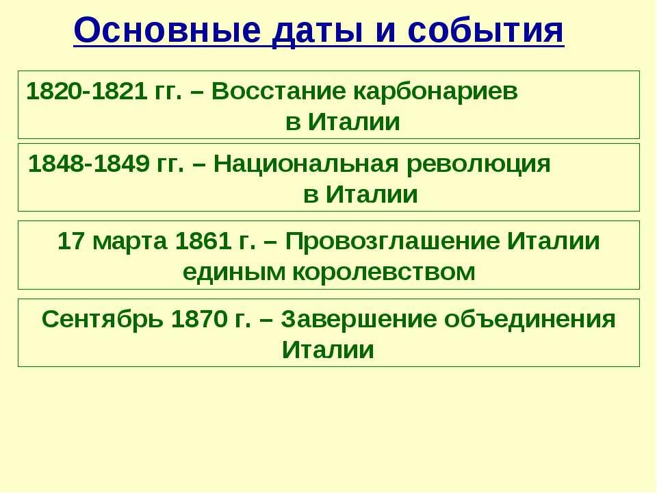 Основные даты и события 1820-1821 гг. – Восстание карбонариев в Италии 1848-1...