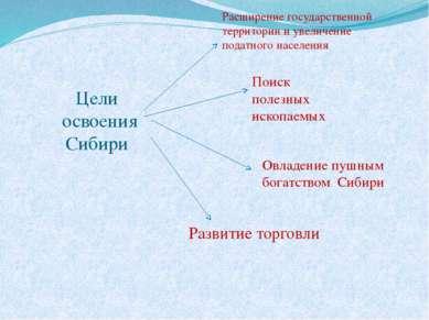 Цели освоения Сибири Расширение государственной территории и увеличение подат...