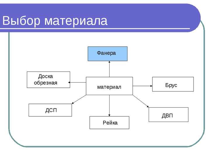 Выбор материала материал Фанера Брус ДВП Рейка ДСП Доска обрезная