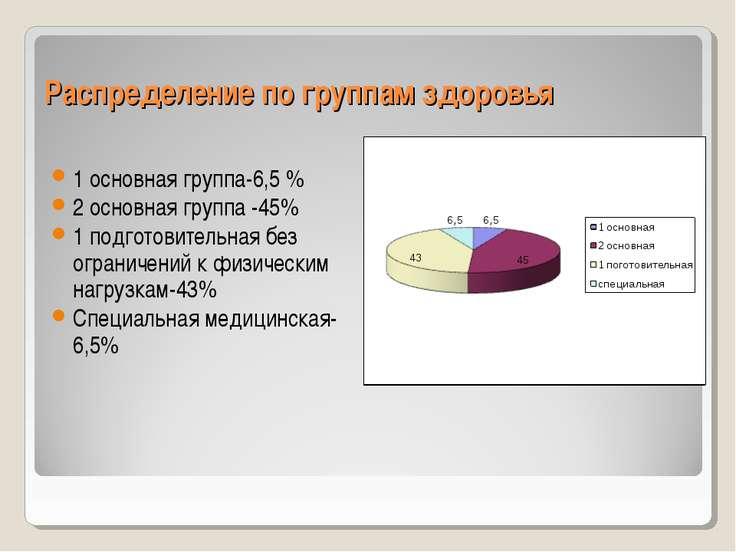 Распределение по группам здоровья 1 основная группа-6,5 % 2 основная группа -...