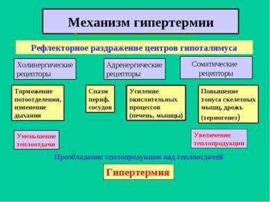 Механизм гипертермии Эндогенные и экзогенные пирогены Рефлекторное раздражени...