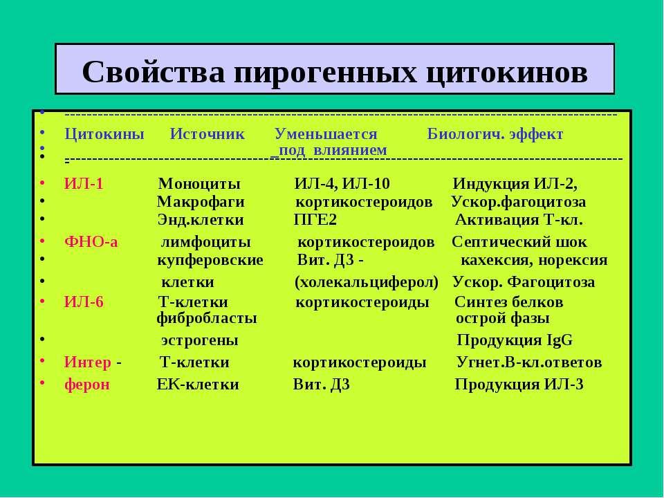 Свойства пирогенных цитокинов -----------------------------------------------...