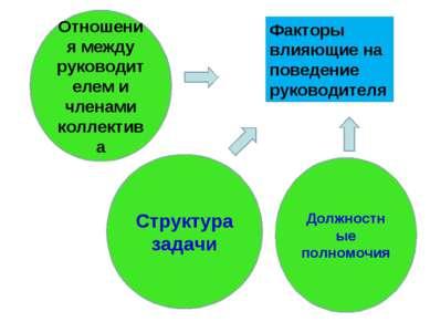 Факторы влияющие на поведение руководителя Отношения между руководителем и чл...