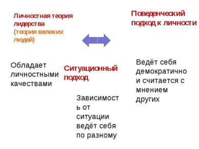Личностная теория лидерства (теория великих людей) Поведенческий подход к лич...