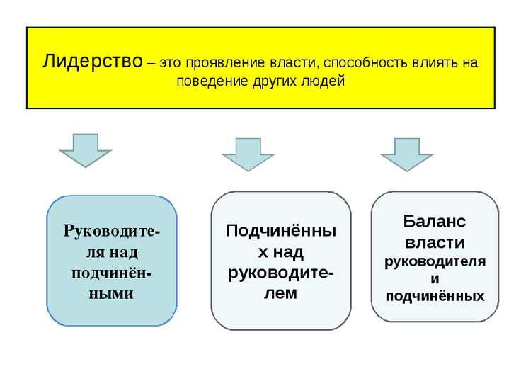 Лидерство – это проявление власти, способность влиять на поведение других люд...