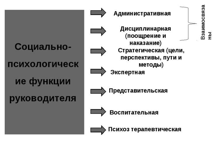 Социально-психологические функции руководителя Административная Стратегическа...