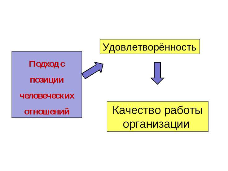 Подход с позиции человеческих отношений Удовлетворённость Качество работы орг...