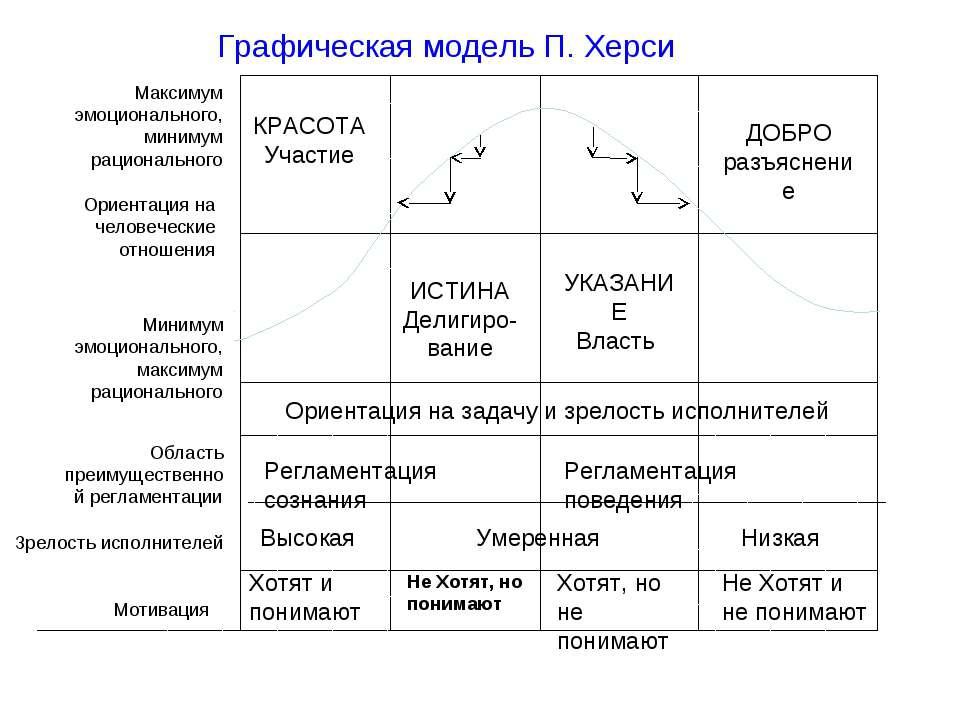 КРАСОТА Участие ДОБРО разъяснение Ориентация на задачу и зрелость исполнителе...