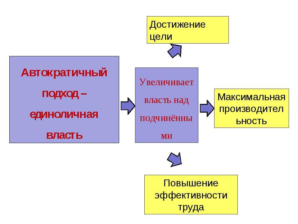 Автократичный подход – единоличная власть Увеличивает власть над подчинёнными...