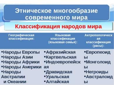Классификация народов мира Географическая классификация: Языковая классификац...