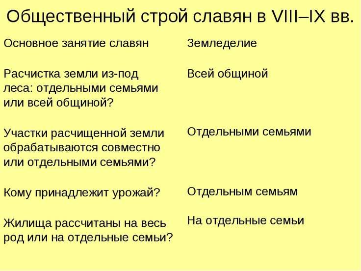 Общественный строй славян в VIII–IX вв. Основное занятие славян Расчистка зем...