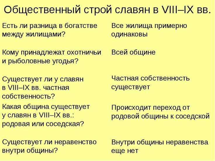 Общественный строй славян в VIII–IX вв. Есть ли разница в богатстве между жил...