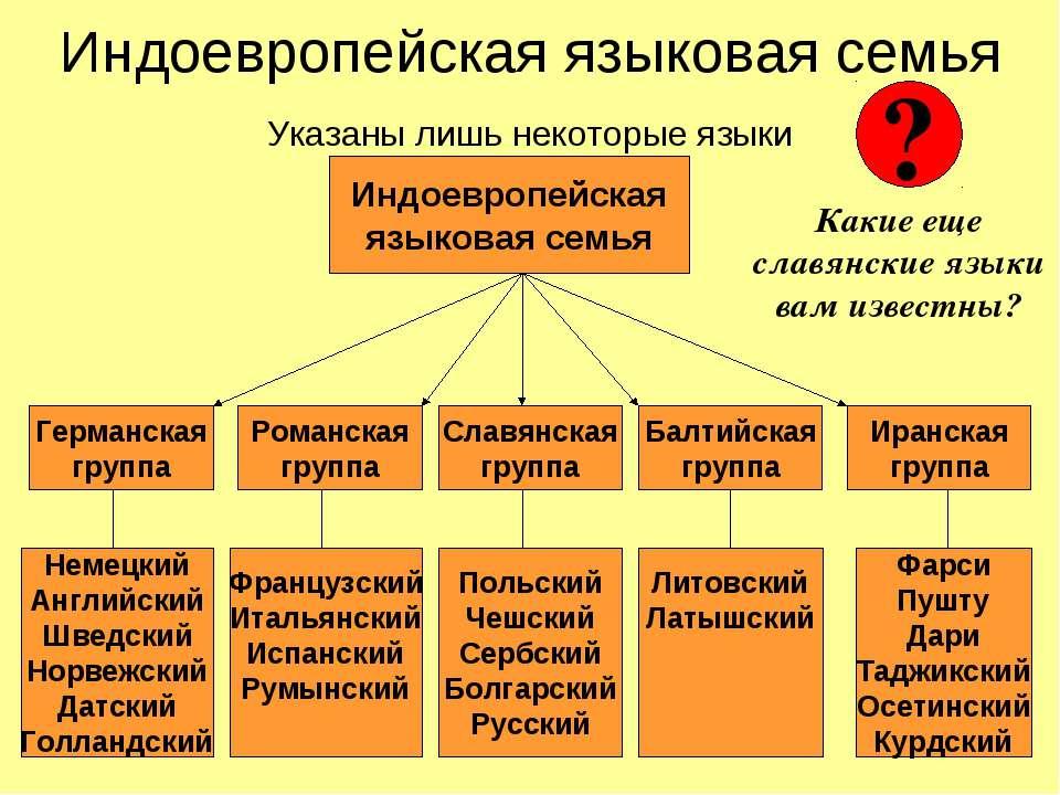 Индоевропейская языковая семья Указаны лишь некоторые языки Индоевропейская я...