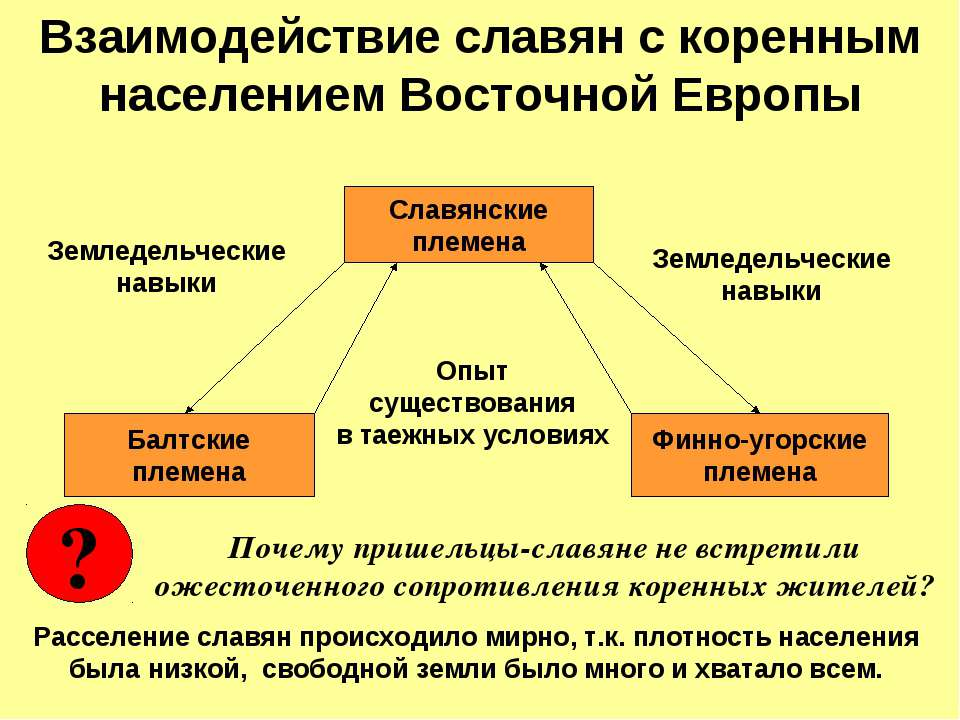 Взаимодействие славян с коренным населением Восточной Европы Славянские племе...