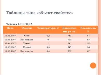 Таблицы типа «объект-свойство» Таблица 1. ПОГОДА Дата Осадки Температура, С Д...
