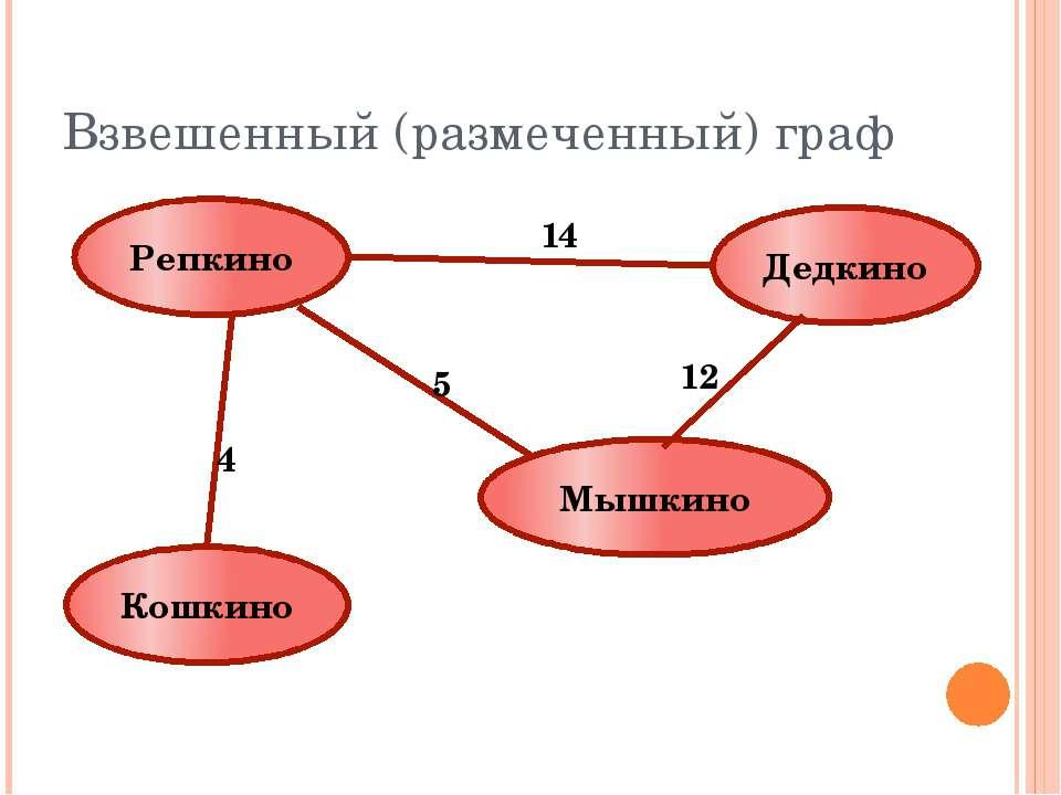 Взвешенный (размеченный) граф Репкино Кошкино Мышкино Дедкино 14 5 12 4