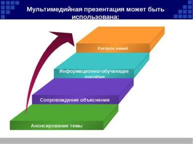 Мультимедийная презентация может быть использована: