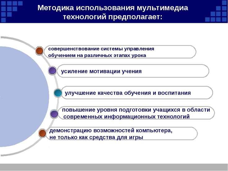 Методика использования мультимедиа технологий предполагает: демонстрацию возм...