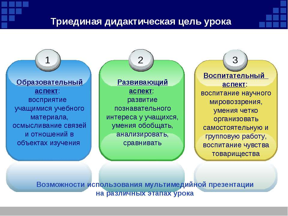 Триединая дидактическая цель урока 3 Воспитательный аспект: воспитание научн...
