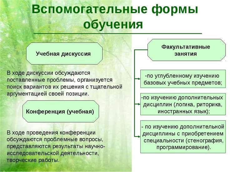 Вспомогательные формы обучения Учебная дискуссия Конференция (учебная) Факуль...
