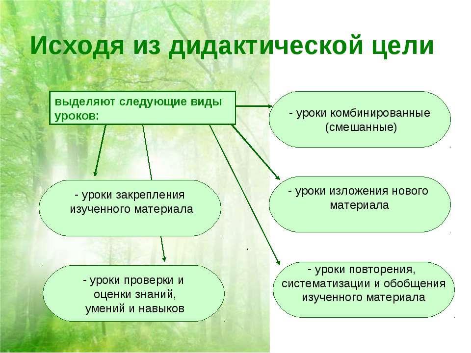 Исходя из дидактической цели выделяют следующие виды уроков: . уроки комбинир...