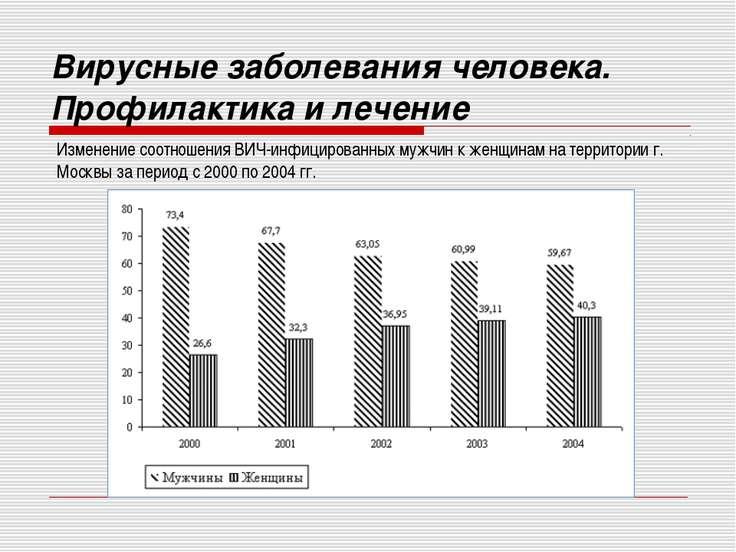Изменение соотношения ВИЧ-инфицированных мужчин к женщинам на территории г. М...